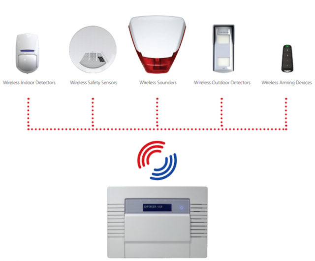 Intruder-Alarm-Systems-Pyronix-Wireless-Technology